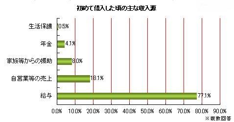 初めての借り入れ時、収入源はやはり給与所得者(サラリーマン)が8割弱で一番多い