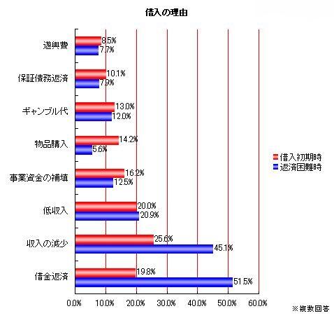 初期の借入の理由としてギャンブル代、遊興費、物品購入が合計32.8%